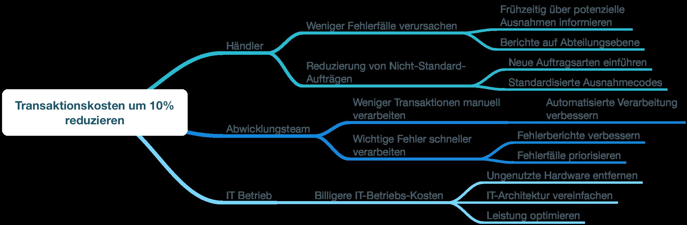 Blog-Impact-Map-Beispiel-Transaktionskosten