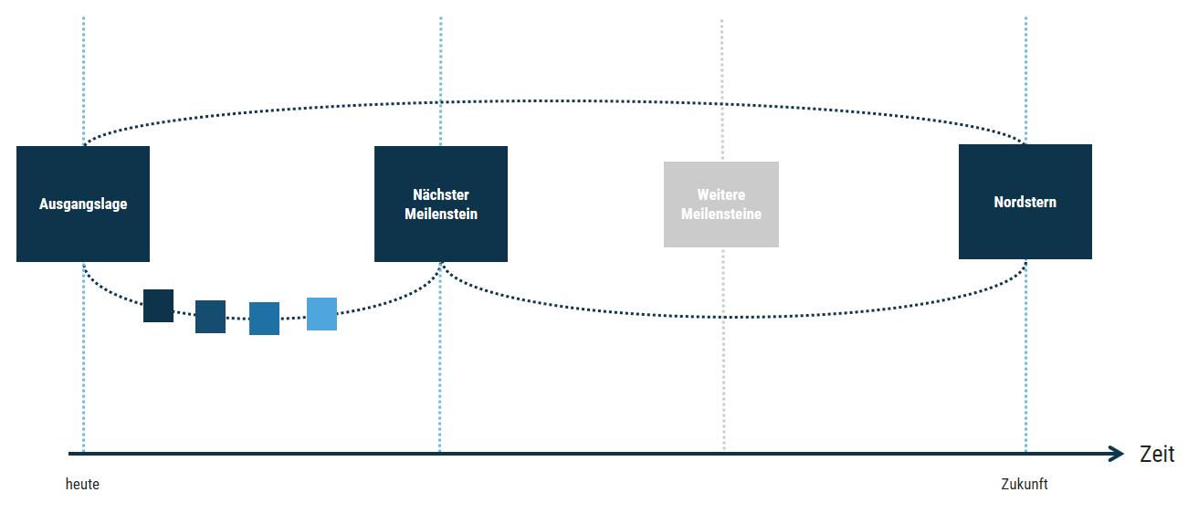 dot_blog_Content_Scrum_Master_Coaching_Modell_generisch