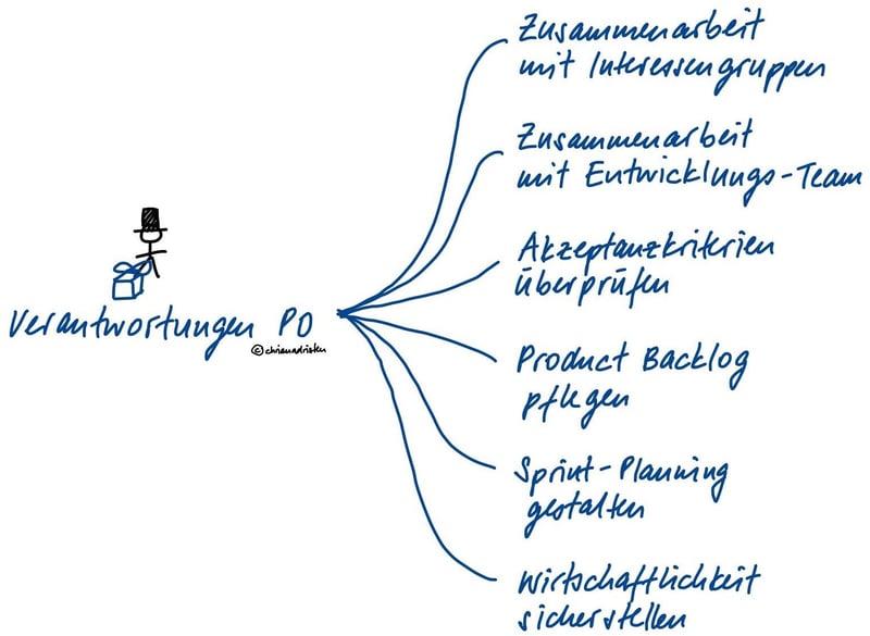dot_blog_inhalt_Product_Owner_Verantwortungen