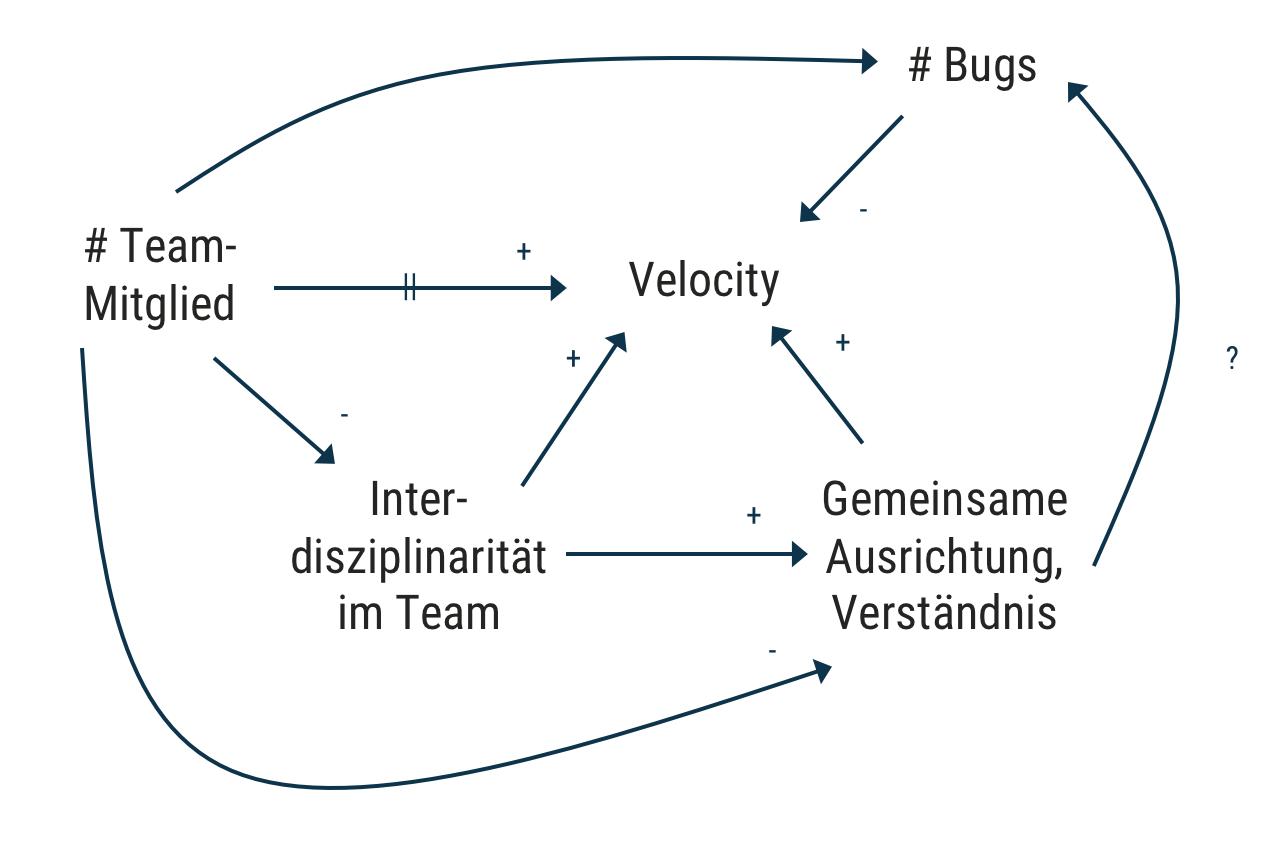 dotag_Blog_Inhalt_Causal_Loop_Diagramm