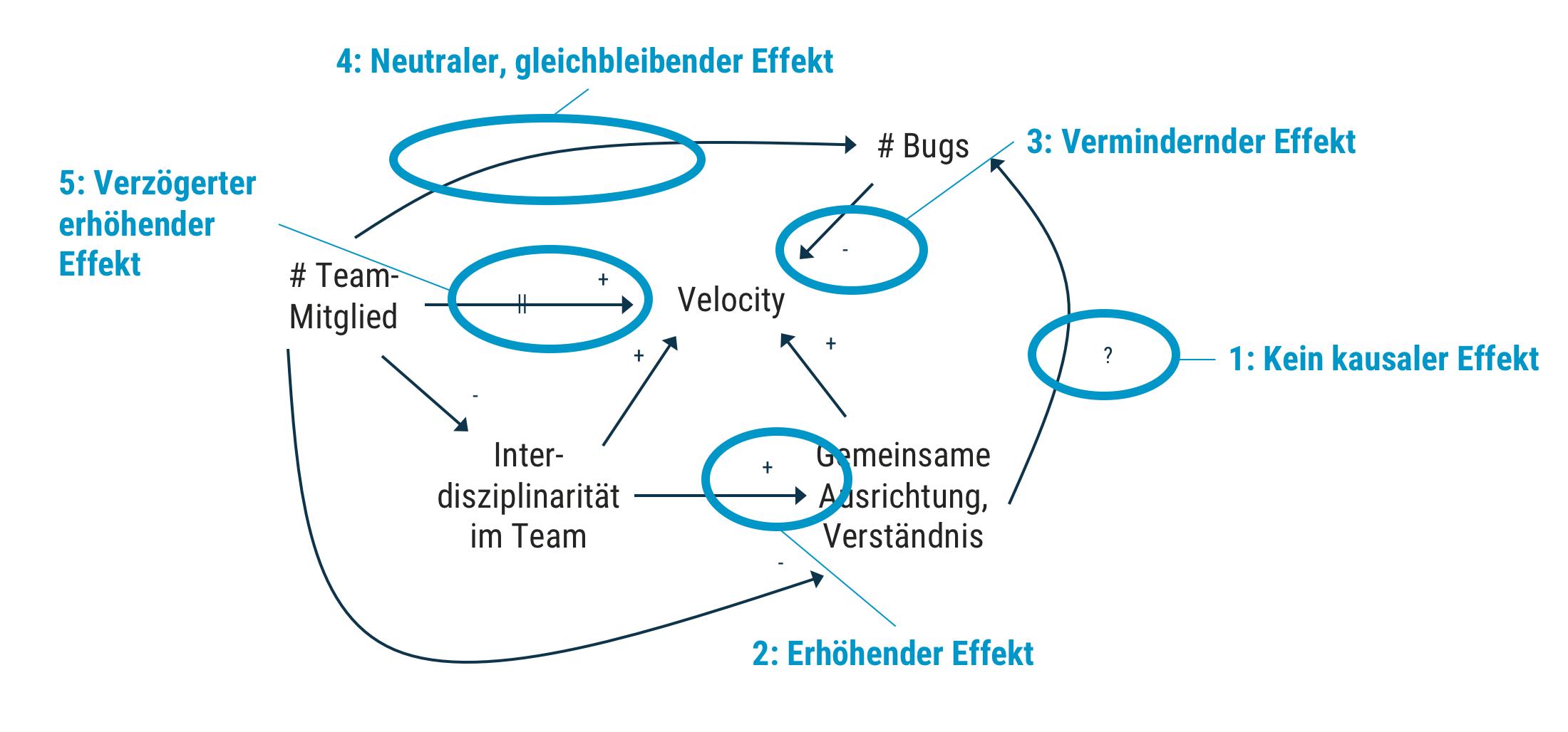 dotag_Blog_Inhalt_Causal_Loop_Diagramm_Notation