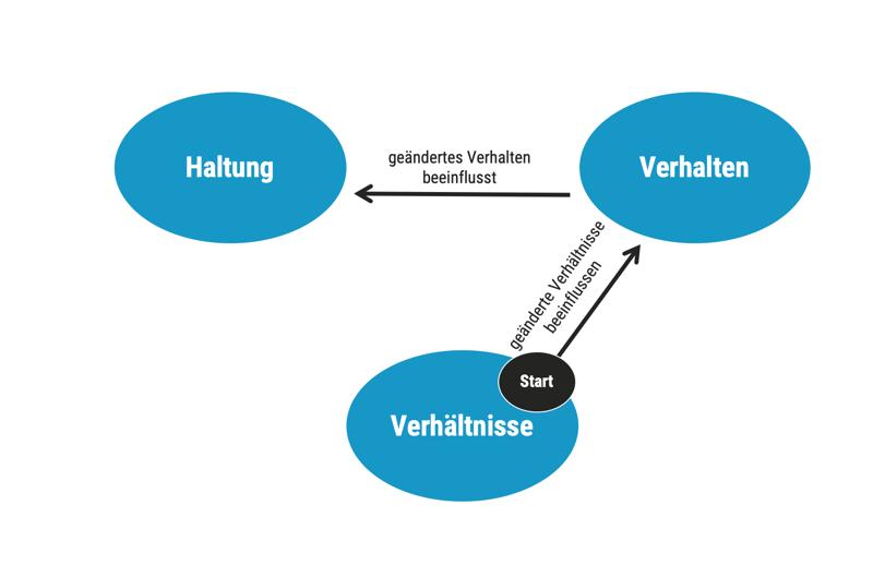 dotag_Blog_Inhalt_Haltung_Verhalten_Verhältnisse_Start_Verhältnisse