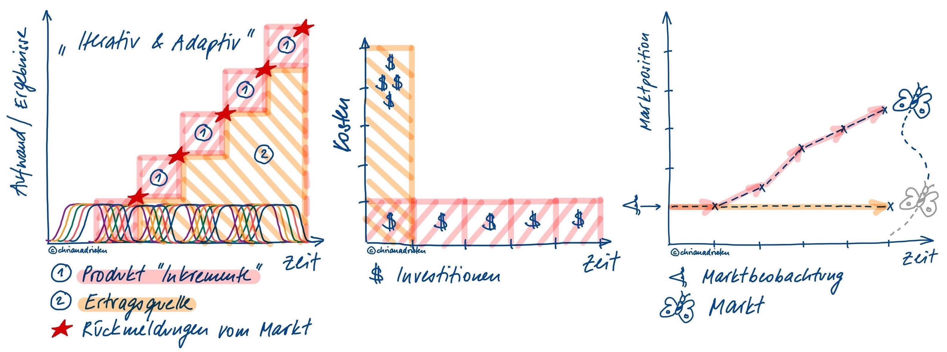 dotag_inhalt_risikominimierung_durch_agiles_vorgehen