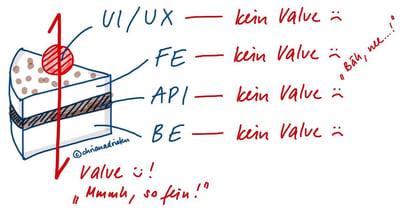 dotag_inhalt_tortenstueck_value_driven_development