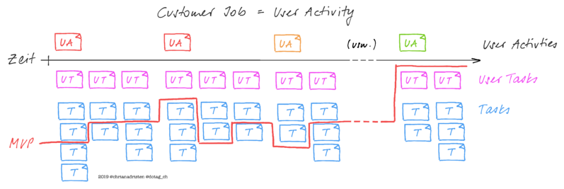 User Story Map mit User Activities, User Tasks und Tasks inkl. Abgrenzung MVP