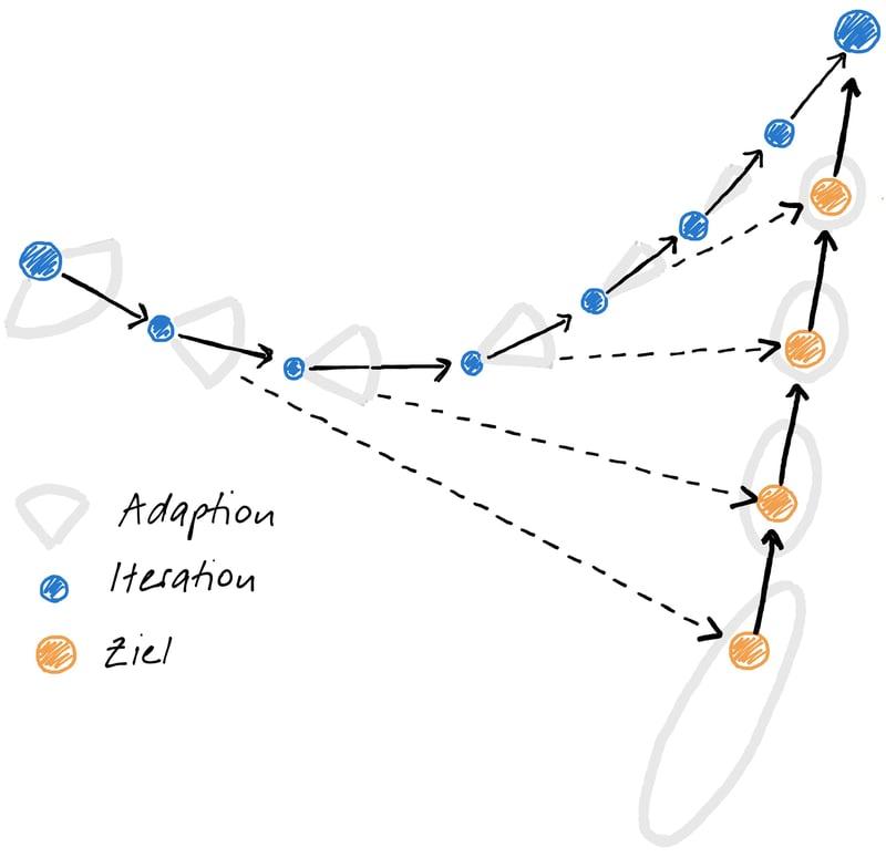 Iterative, adaptive Annäherung an ein bewegliches Ziel