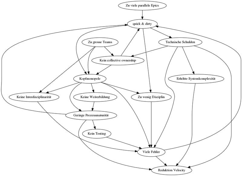 dotag-blog-content-impediment-sinkende-velocity
